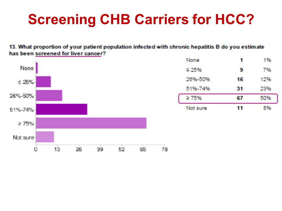 Screening CHB Carriers for HCC