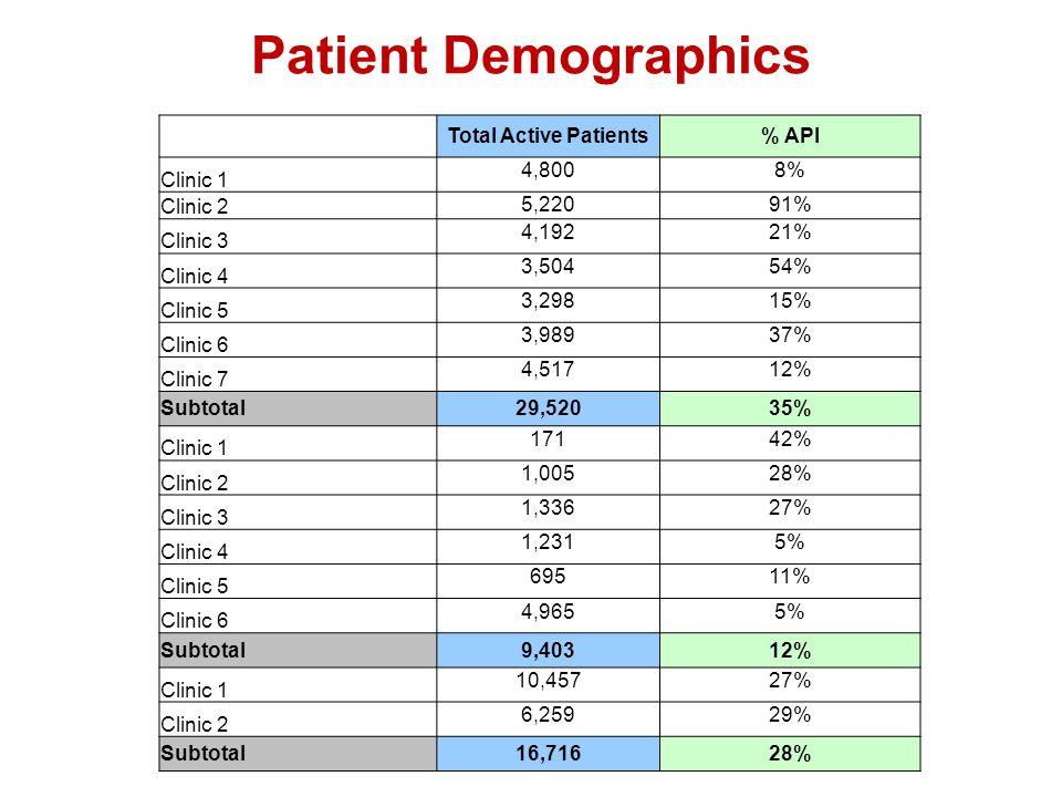 Patient Demographics Total Active Patients% API Clinic 1 4,8008% Clinic 2 5,22091% Clinic 3 4,19221% Clinic 4 3,50454% Clinic 5 3,29815% Clinic 6 3,98