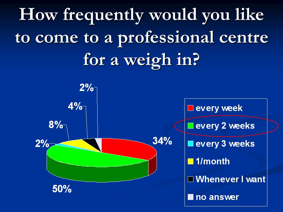 How frequently would you like to come to a professional centre for a weigh in