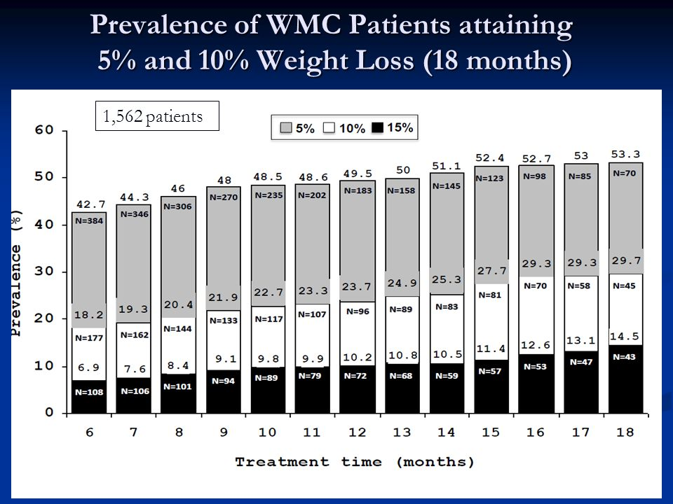 Prevalence of WMC Patients attaining 5% and 10% Weight Loss (18 months) 1,562 patients