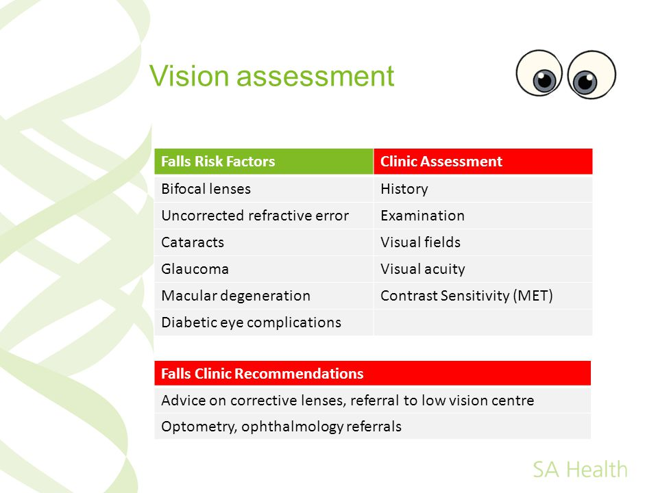 Vision assessment Falls Risk FactorsClinic Assessment Bifocal lensesHistory Uncorrected refractive errorExamination CataractsVisual fields GlaucomaVisual acuity Macular degenerationContrast Sensitivity (MET) Diabetic eye complications Falls Clinic Recommendations Advice on corrective lenses, referral to low vision centre Optometry, ophthalmology referrals
