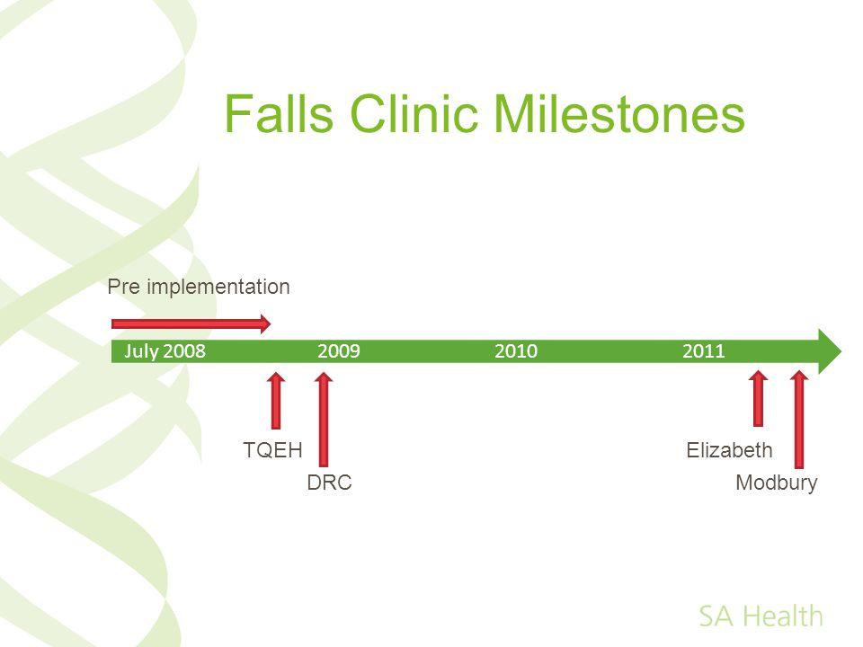 Falls Clinic Milestones July 2008 2009 2010 2011 TQEH Elizabeth DRC Modbury Pre implementation