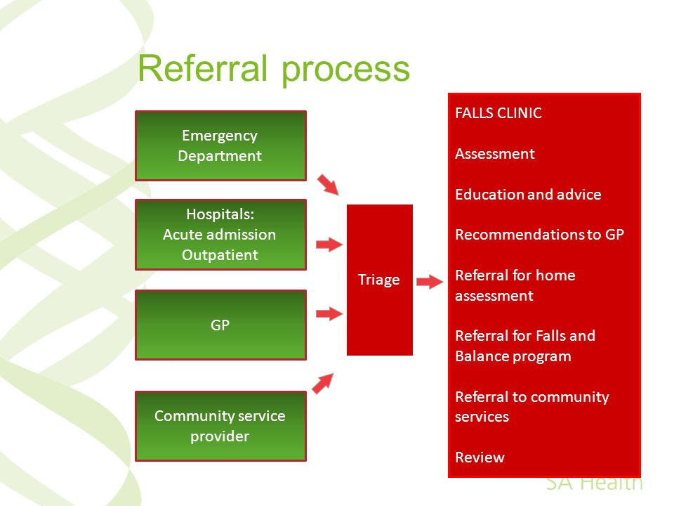 Referral process Emergency Department Hospitals: Acute admission Outpatient GP Community service provider Triage FALLS CLINIC Assessment Education and advice Recommendations to GP Referral for home assessment Referral for Falls and Balance program Referral to community services Review