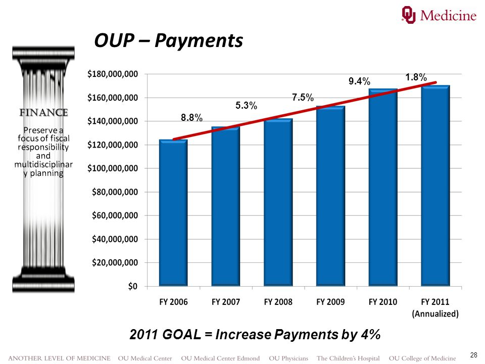 28 8.8% 5.3% 7.5% 9.4% 1.8% 2011 GOAL = Increase Payments by 4% OUP – Payments