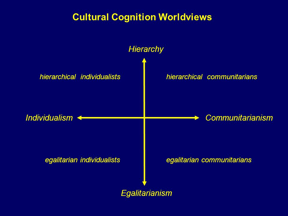 Hierarchy Egalitarianism Individualism Communitarianism hierarchical individualists hierarchical communitarians egalitarian communitariansegalitarian individualists Cultural Cognition Worldviews