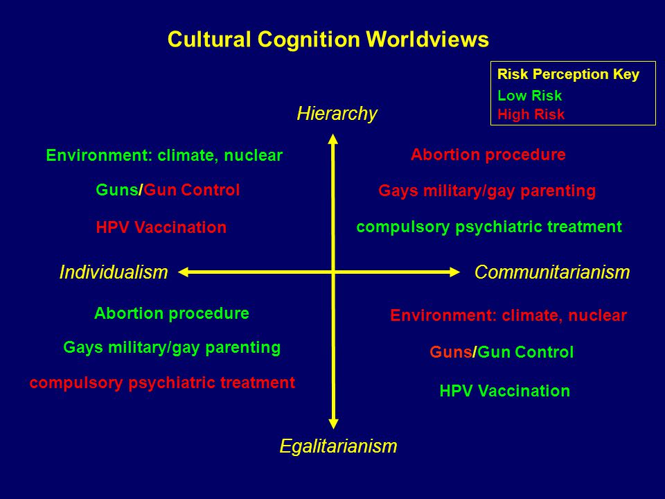 Hierarchy Egalitarianism Abortion procedure Cultural Cognition Worldviews compulsory psychiatric treatment Abortion procedure compulsory psychiatric treatment Risk Perception Key Low Risk High Risk Individualism Communitarianism Environment: climate, nuclear Guns/Gun Control HPV Vaccination Gays military/gay parenting