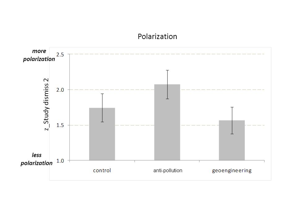 more polarization less polarization Polarization z_Study dismiss 2 anti-pollution