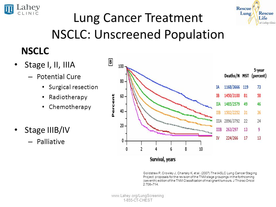 www.Lahey.org/LungScreening 1-855-CT-CHEST Lung Cancer Treatment NSCLC: Unscreened Population NSCLC Stage I, II, IIIA – Potential Cure Surgical resect
