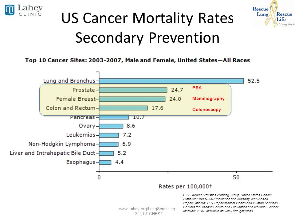 www.Lahey.org/LungScreening 1-855-CT-CHEST US Cancer Mortality Rates Secondary Prevention PSA Mammography Colonoscopy U.S. Cancer Statistics Working G