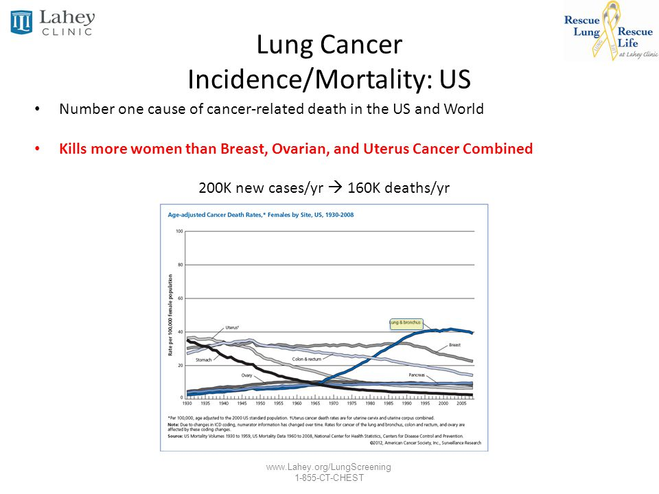 www.Lahey.org/LungScreening 1-855-CT-CHEST National Lung Screening Trial Design Overview Treatment Arms: – Low Dose Chest CT (1.5 mSv) – PA Chest Radiograph (0.02 mSv) Screening Intervals: – T0: Baseline prevalence screen – T1: Year 1 incidence screen – T2: Year 2 incidence screen Positive Test – Non-calcified nodule greater than 4mm in mean diameter – Other findings suspicious for lung cancer (adenopathy, effusion…) – Workup of positives determined by PCPs not NLST NLST reading radiologist recommendation available