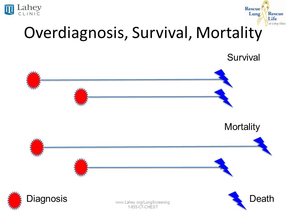 www.Lahey.org/LungScreening 1-855-CT-CHEST DiagnosisDeath Survival Mortality Overdiagnosis, Survival, Mortality