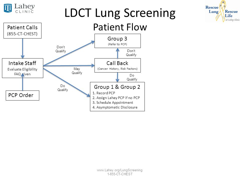 www.Lahey.org/LungScreening 1-855-CT-CHEST LDCT Lung Screening Patient Flow Group 3 (Refer to PCP) Intake Staff Evaluate Eligibility FAQ given PCP Ord