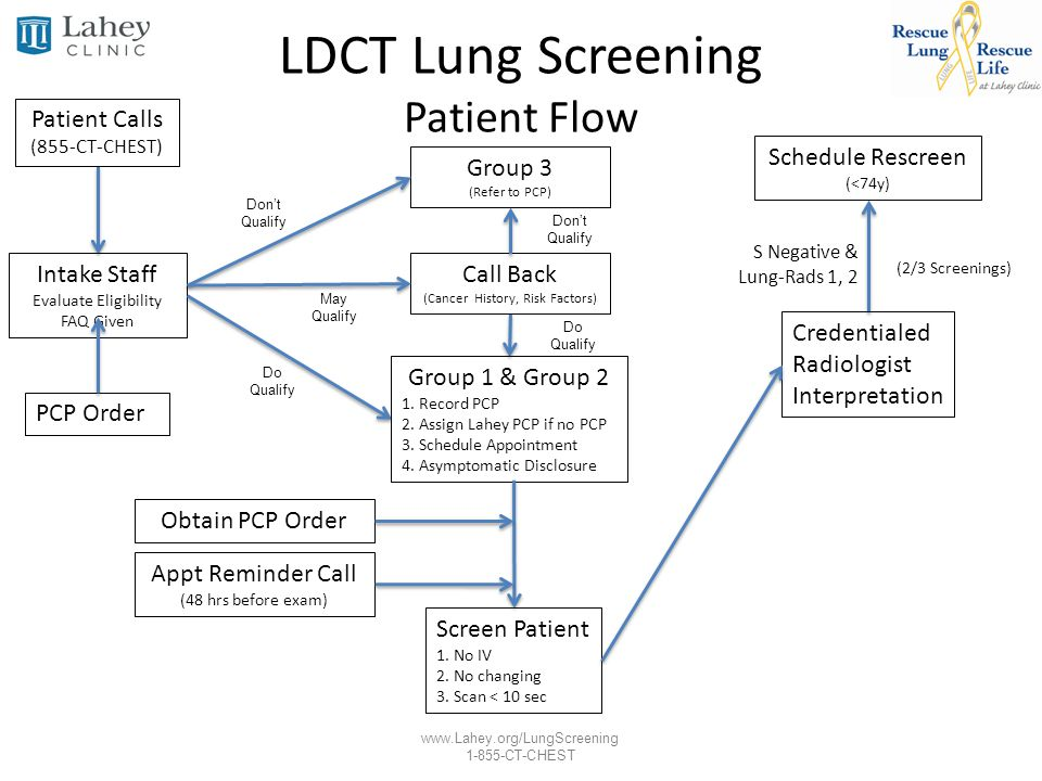www.Lahey.org/LungScreening 1-855-CT-CHEST LDCT Lung Screening Patient Flow Group 3 (Refer to PCP) Intake Staff Evaluate Eligibility FAQ Given Screen
