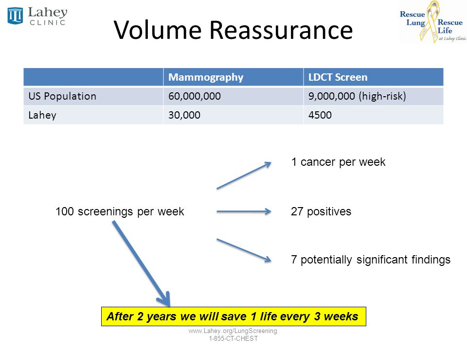www.Lahey.org/LungScreening 1-855-CT-CHEST Volume Reassurance MammographyLDCT Screen US Population60,000,0009,000,000 (high-risk) Lahey30,0004500 100