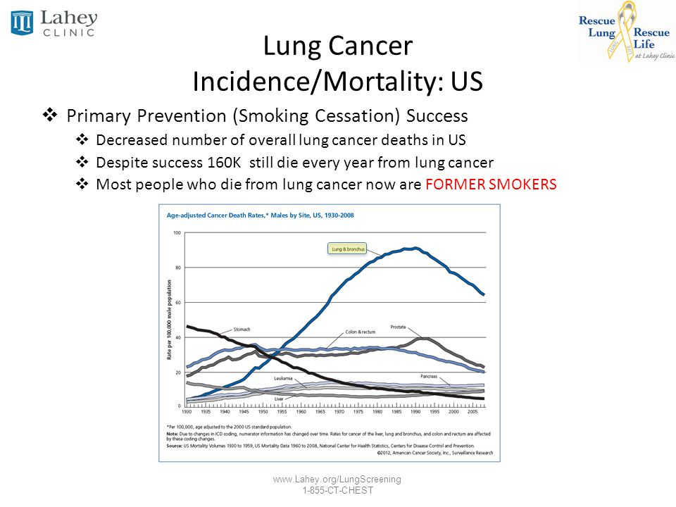 www.Lahey.org/LungScreening 1-855-CT-CHEST Lung Cancer Incidence/Mortality: US Primary Prevention (Smoking Cessation) Success Decreased number of overall lung cancer deaths in US Despite success 160K still die every year from lung cancer Most people who die from lung cancer now are FORMER SMOKERS 35% of Lung Cancer Diagnosis Current Smokers 50% of Lung Cancer Diagnosis Former Smokers 15% of Lung Cancer Diagnosis Never Smokers Lung Cancer 5-Year Overall Survival Remains Unchanged 1975 12%, Current 15%