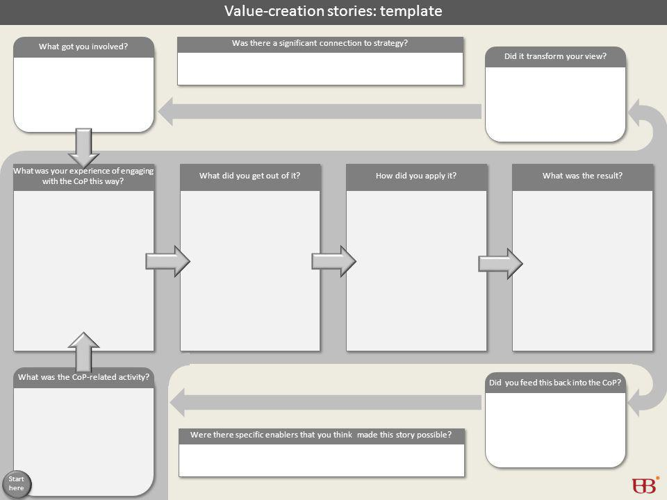 Value-creation stories: template What got you involved.