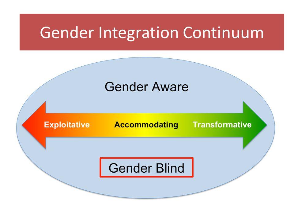 Gender Integration continuum ppt Gender Integration Continuum