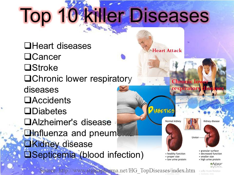 Heart diseases Cancer Stroke Chronic lower respiratory diseases Accidents Diabetes Alzheimer s disease Influenza and pneumonia Kidney disease Septicemia (blood infection) Source: http://www.sigmapharma.net/HG_TopDiseases/index.htm