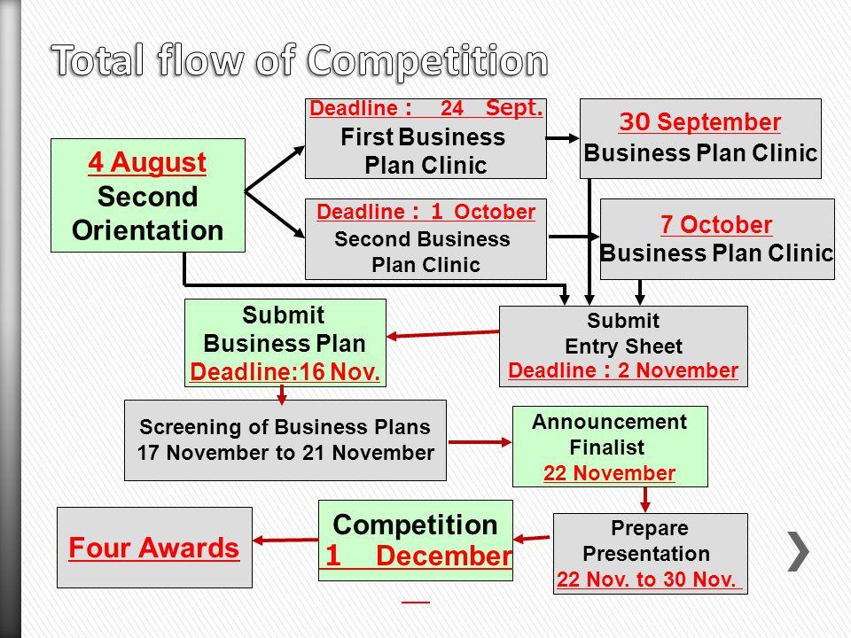 4 August Second Orientation Deadline 24 Sept. First Business Plan Clinic 30 September Business Plan Clinic Submit Entry Sheet Deadline 2 November Dead