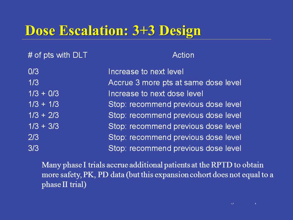 Many phase I trials accrue additional patients at the RPTD to obtain more safety, PK, PD data (but this expansion cohort does not equal to a phase II trial) Dose Escalation: 3+3 Design