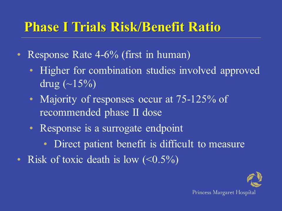 Response Rate 4-6% (first in human) Higher for combination studies involved approved drug (~15%) Majority of responses occur at 75-125% of recommended phase II dose Response is a surrogate endpoint Direct patient benefit is difficult to measure Risk of toxic death is low (<0.5%) Phase I Trials Risk/Benefit Ratio