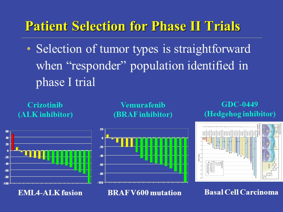 Patient Selection for Phase II Trials Selection of tumor types is straightforward when responder population identified in phase I trial EML4-ALK fusionBRAF V600 mutation Basal Cell Carcinoma Crizotinib (ALK inhibitor) Vemurafenib (BRAF inhibitor) GDC-0449 (Hedgehog inhibitor)