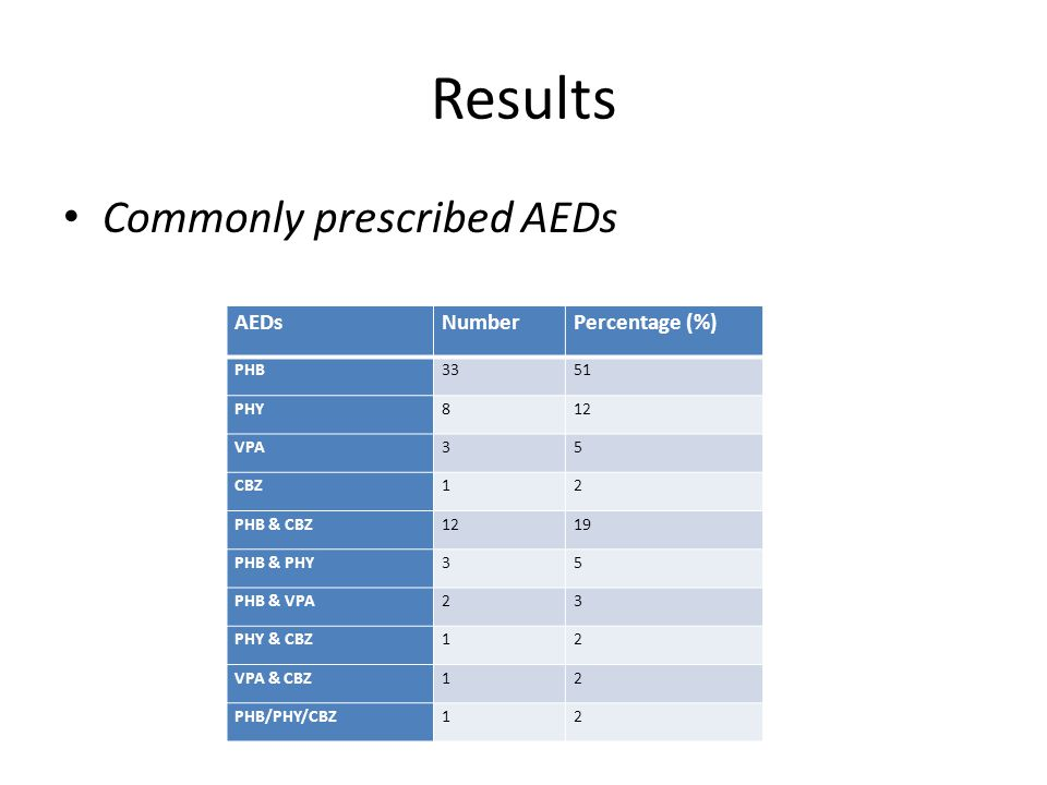 Results Commonly prescribed AEDs AEDsNumberPercentage (%) PHB3351 PHY812 VPA35 CBZ12 PHB & CBZ1219 PHB & PHY35 PHB & VPA23 PHY & CBZ12 VPA & CBZ12 PHB/PHY/CBZ12