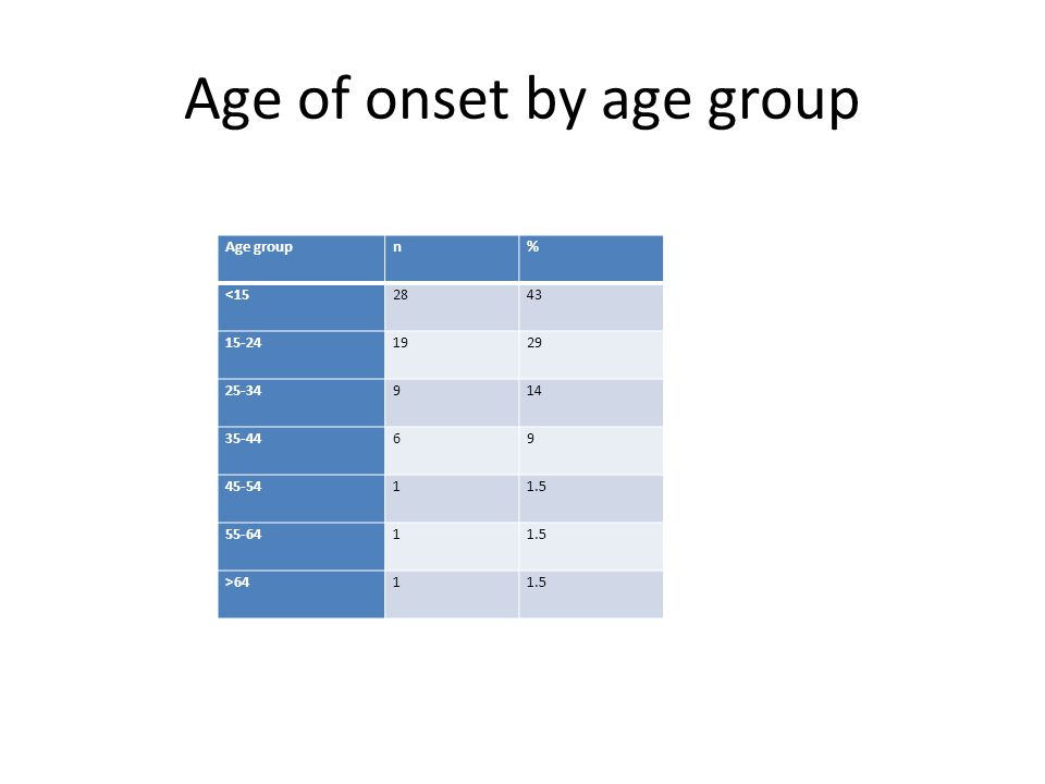Age of onset by age group Age groupn% <152843 15-241929 25-34914 35-4469 45-5411.5 55-6411.5 >6411.5