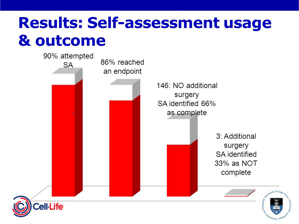 Results: Self-assessment usage & outcome 146: NO additional surgery SA identified 66% as complete 3: Additional surgery SA identified 33% as NOT complete 90% attempted SA