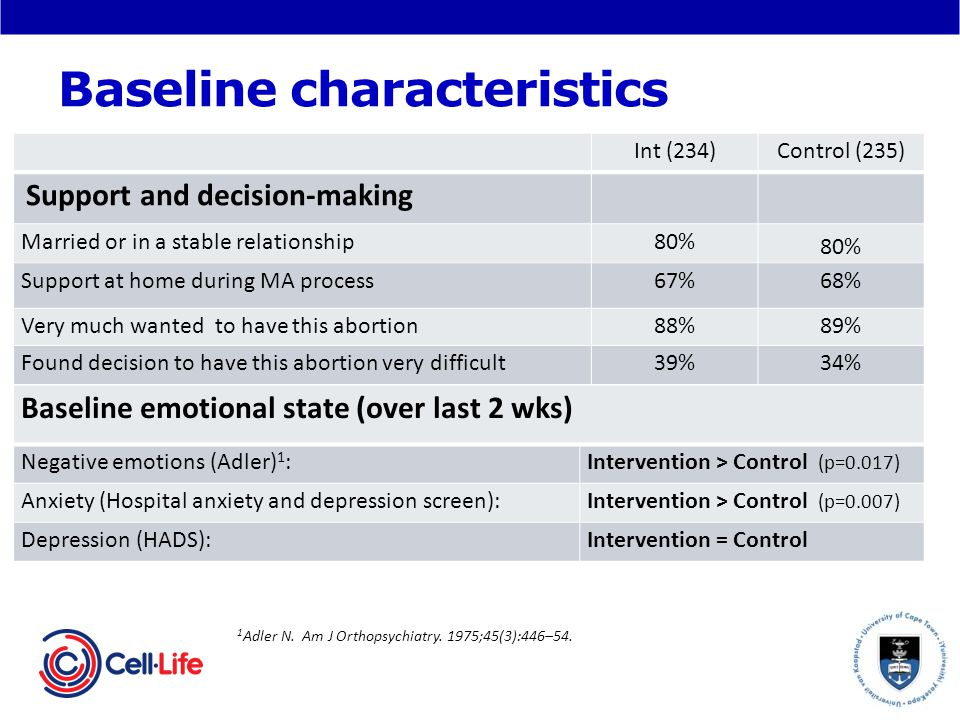 Baseline characteristics Int (234)Control (235) Support and decision-making Married or in a stable relationship80% Support at home during MA process67%68% Very much wanted to have this abortion88%89% Found decision to have this abortion very difficult39%34% 1 Adler N.