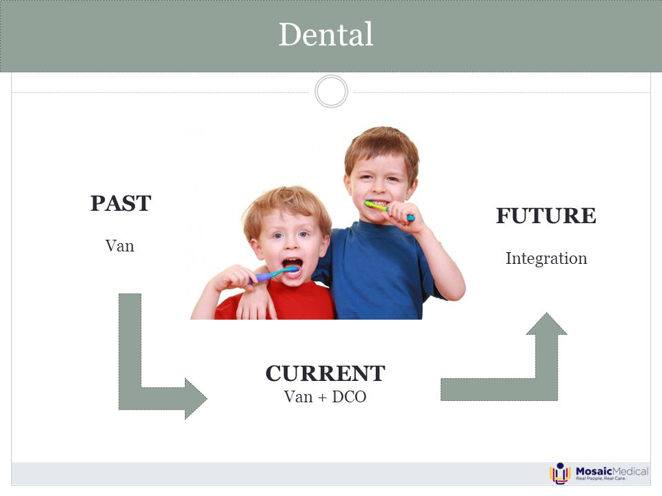 Dental PAST Van CURRENT Van + DCO FUTURE Integration
