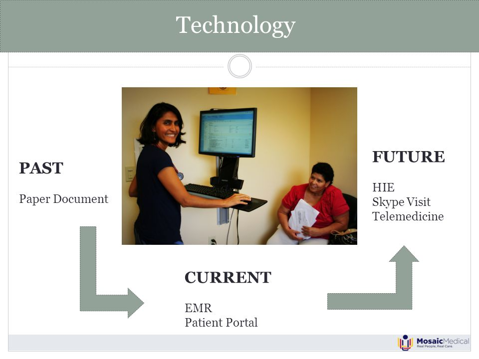 Technology PAST Paper Document CURRENT EMR Patient Portal FUTURE HIE Skype Visit Telemedicine