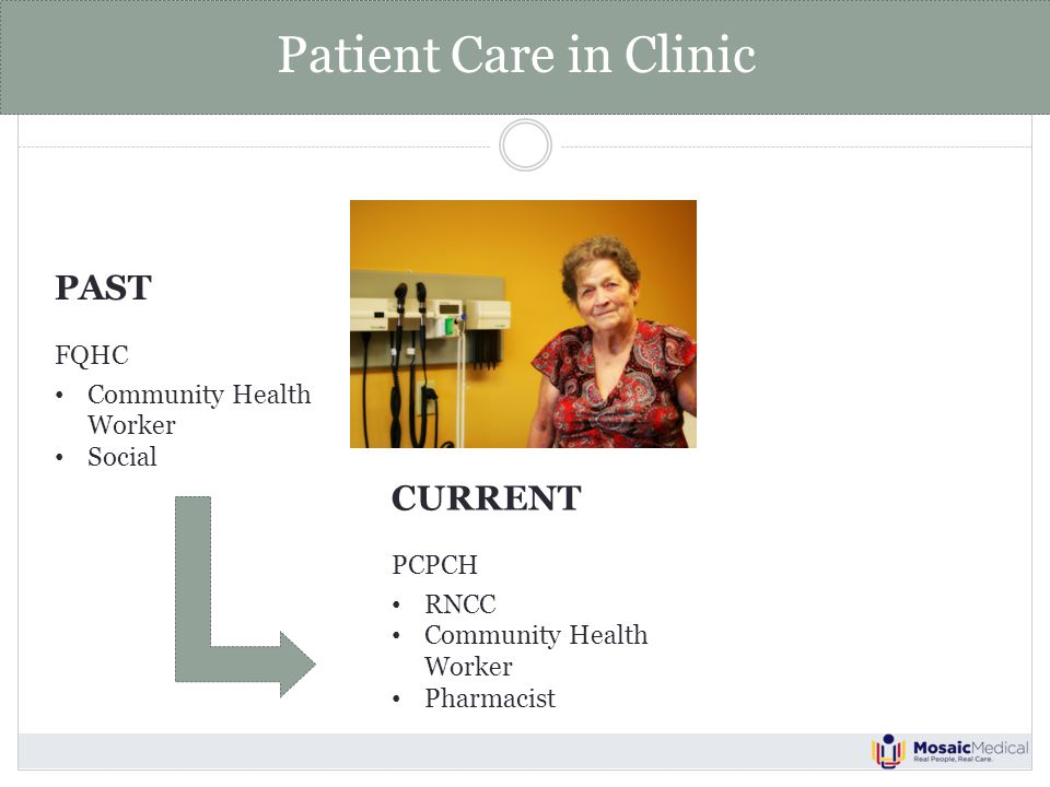 Patient Care in Clinic PAST FQHC Community Health Worker Social CURRENT PCPCH RNCC Community Health Worker Pharmacist