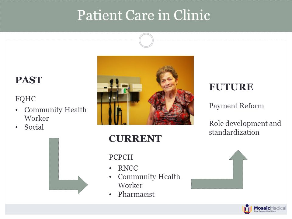 Patient Care in Clinic PAST FQHC Community Health Worker Social CURRENT PCPCH RNCC Community Health Worker Pharmacist FUTURE Payment Reform Role development and standardization