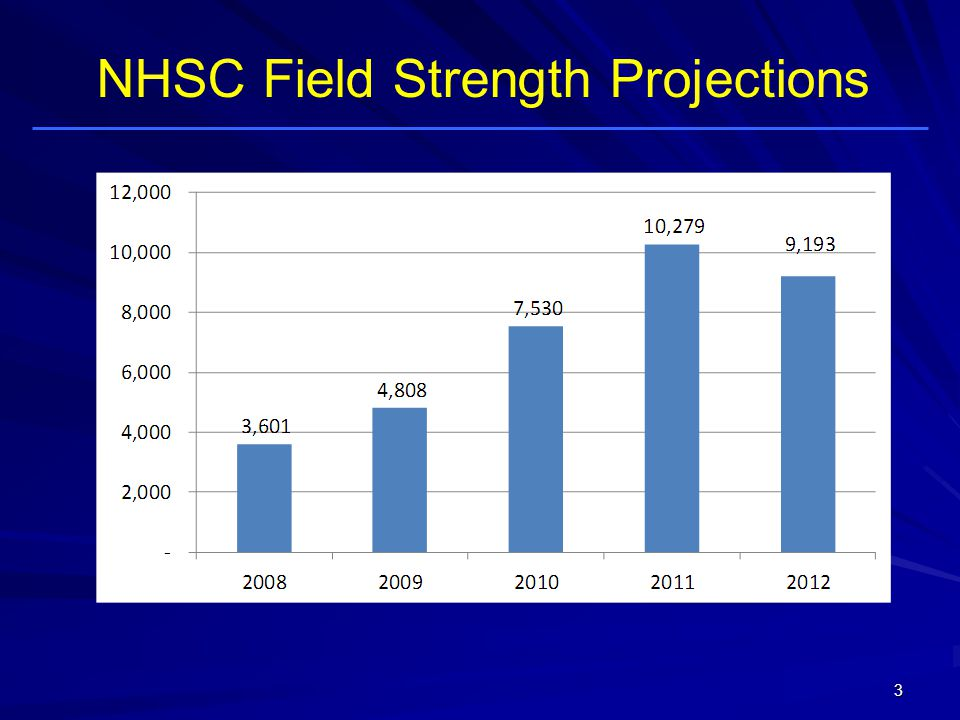 NHSC Field Strength Projections 3