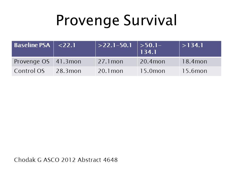 Provenge Survival Baseline PSA <22.1>22.1-50.1>50.1- 134.1 >134.1 Provenge OS41.3mon27.1mon20.4mon18.4mon Control OS28.3mon20.1mon15.0mon15.6mon Choda