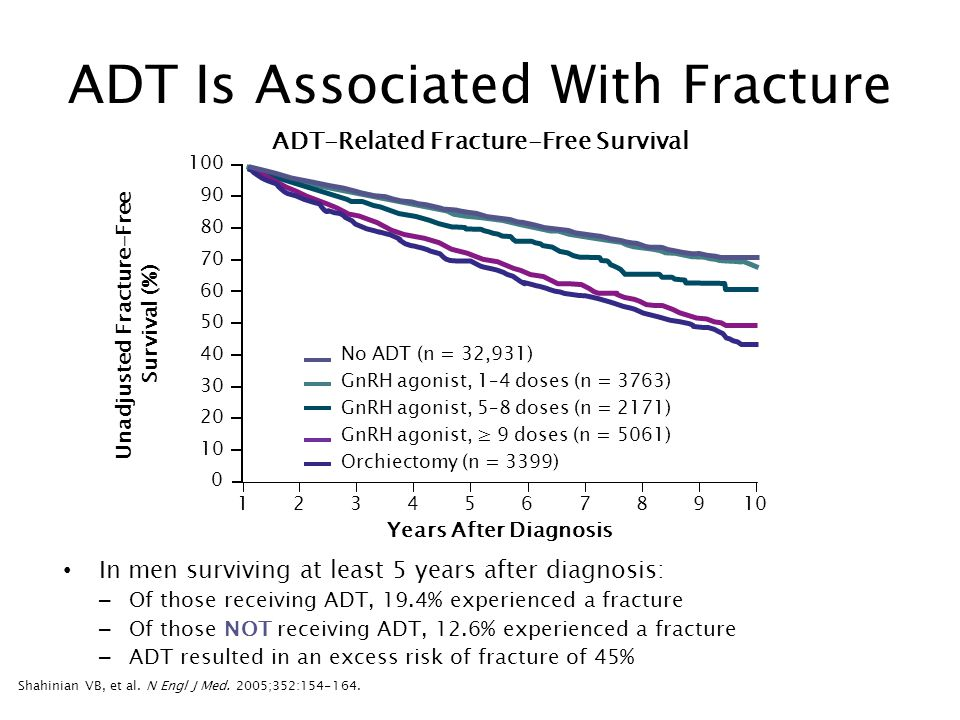 ADT Is Associated With Fracture In men surviving at least 5 years after diagnosis: – Of those receiving ADT, 19.4% experienced a fracture – Of those NOT receiving ADT, 12.6% experienced a fracture – ADT resulted in an excess risk of fracture of 45% Shahinian VB, et al.