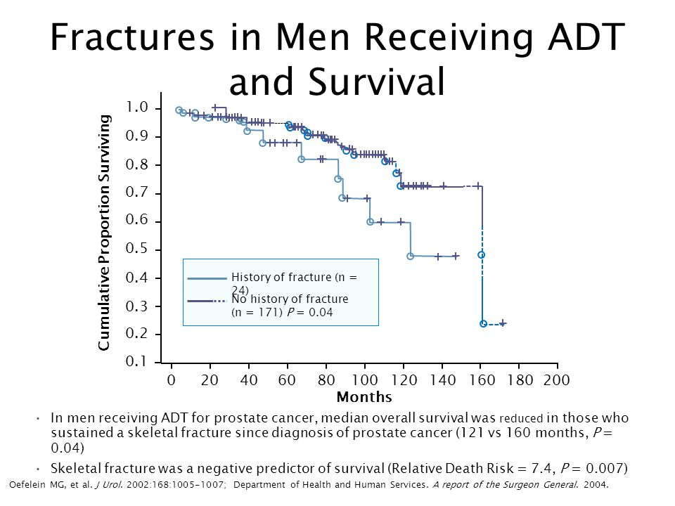 Survival-Free of AIP According to Serum Testosterone Behavior Adapted from Morote J et al.