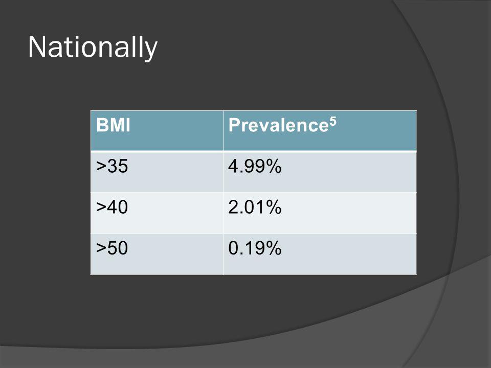 Nationally BMIPrevalence 5 >354.99% >402.01% >500.19%