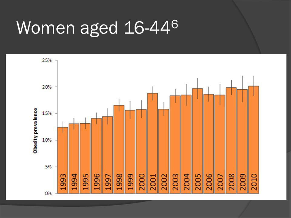 Women aged 16-44 6