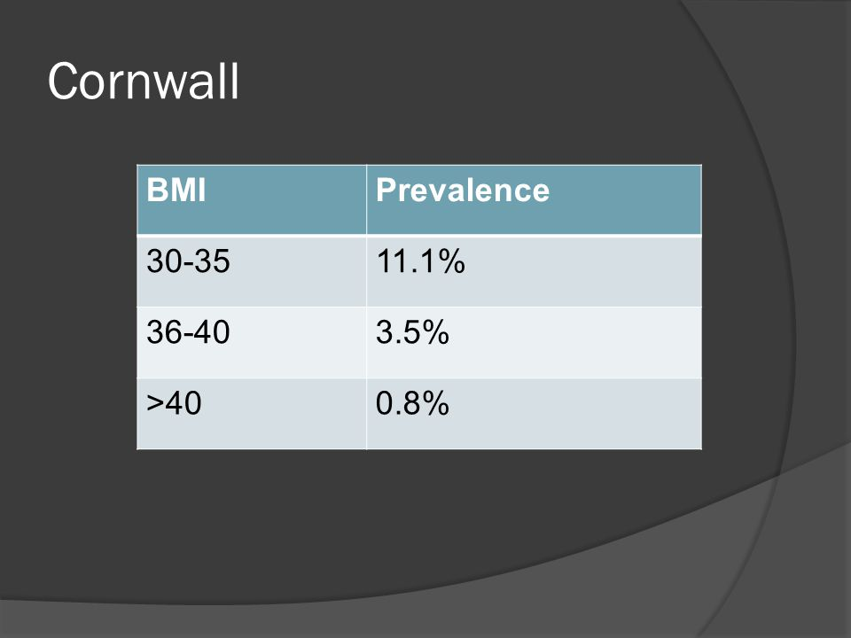 Cornwall BMIPrevalence 30-3511.1% 36-403.5% >400.8%