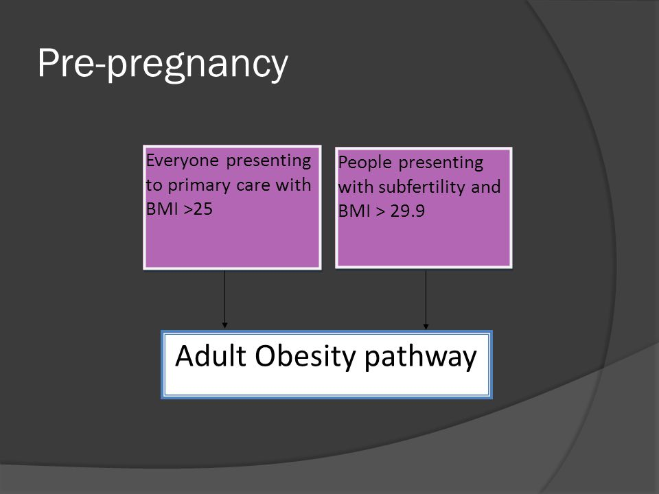 Pre-pregnancy Everyone presenting to primary care with BMI >25 Adult Obesity pathway People presenting with subfertility and BMI > 29.9