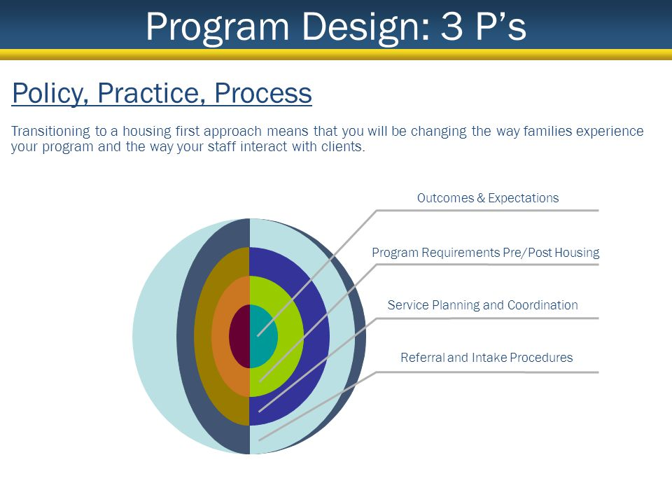 Program Design: 3 Ps Outcomes & Expectations Policy, Practice, Process Transitioning to a housing first approach means that you will be changing the way families experience your program and the way your staff interact with clients.