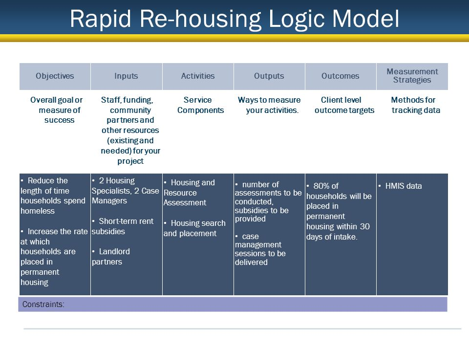 Objectives Overall goal or measure of success Reduce the length of time households spend homeless Increase the rate at which households are placed in permanent housing Inputs Staff, funding, community partners and other resources (existing and needed) for your project 2 Housing Specialists, 2 Case Managers Short-term rent subsidies Landlord partners Activities Service Components Housing and Resource Assessment Housing search and placement Outputs Ways to measure your activities.