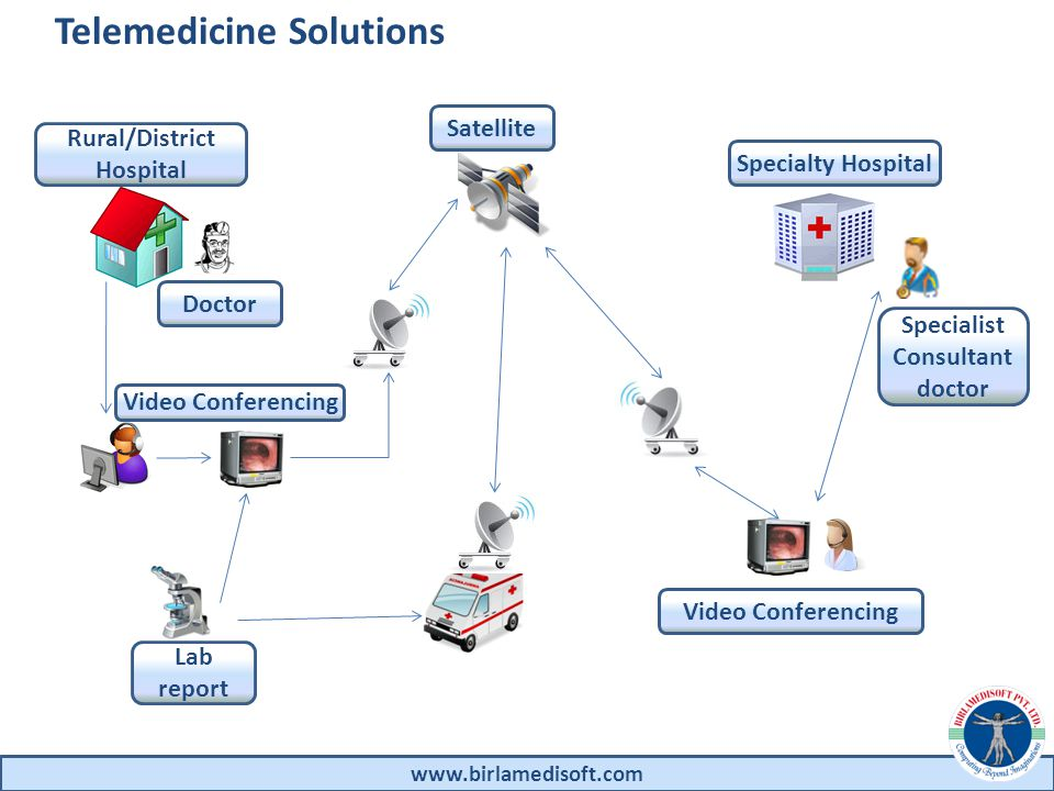 Telemedicine Solutions www.birlamedisoft.com Rural/District Hospital Specialty Hospital Satellite Video Conferencing Doctor Specialist Consultant doctor Lab report