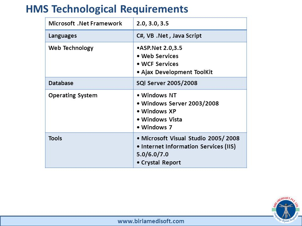 www.birlamedisoft.com HMS Technological Requirements Microsoft.Net Framework2.0, 3.0, 3.5 LanguagesC#, VB.Net, Java Script Web TechnologyASP.Net 2.0,3.5 Web Services WCF Services Ajax Development ToolKit DatabaseSQl Server 2005/2008 Operating System Windows NT Windows Server 2003/2008 Windows XP Windows Vista Windows 7 Tools Microsoft Visual Studio 2005/ 2008 Internet Information Services (IIS) 5.0/6.0/7.0 Crystal Report