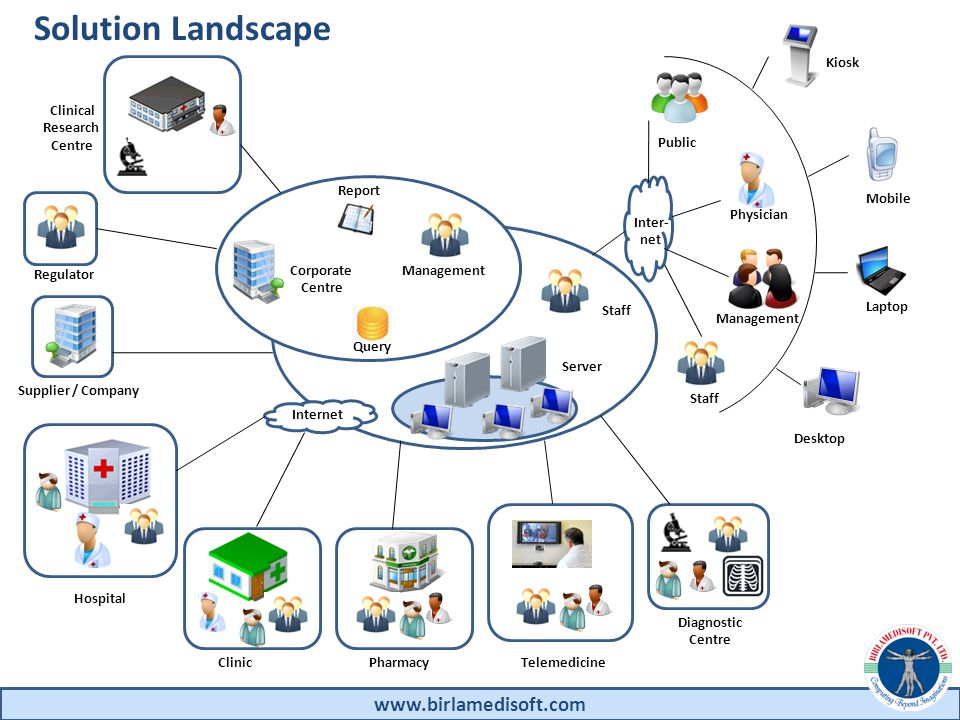 www.birlamedisoft.com Health Solution Framework IT Infrastructure Healthcare Providers Healthcare Users, Consumers & Citizens Govt.