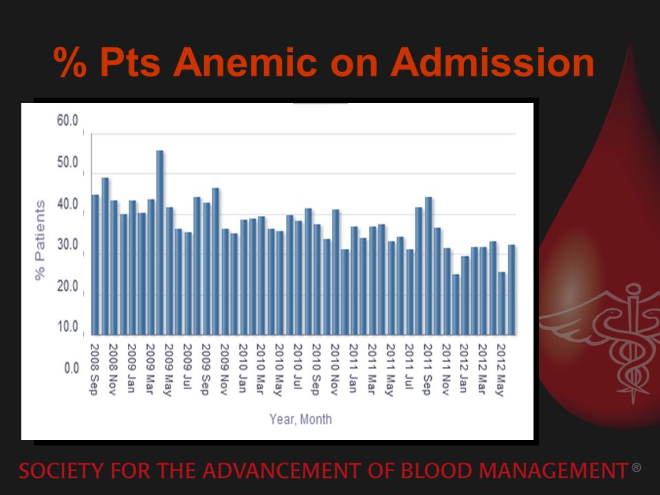 % Pts Anemic on Admission