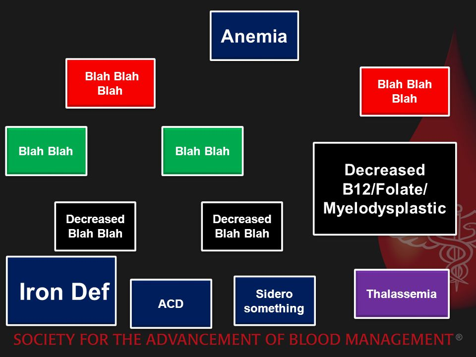 Anemia Blah Blah Blah Blah Decreased B12/Folate/ Myelodysplastic Decreased B12/Folate/ Myelodysplastic Thalassemia Decreased Blah Blah Blah Sidero something ACD Iron Def Decreased Blah Blah