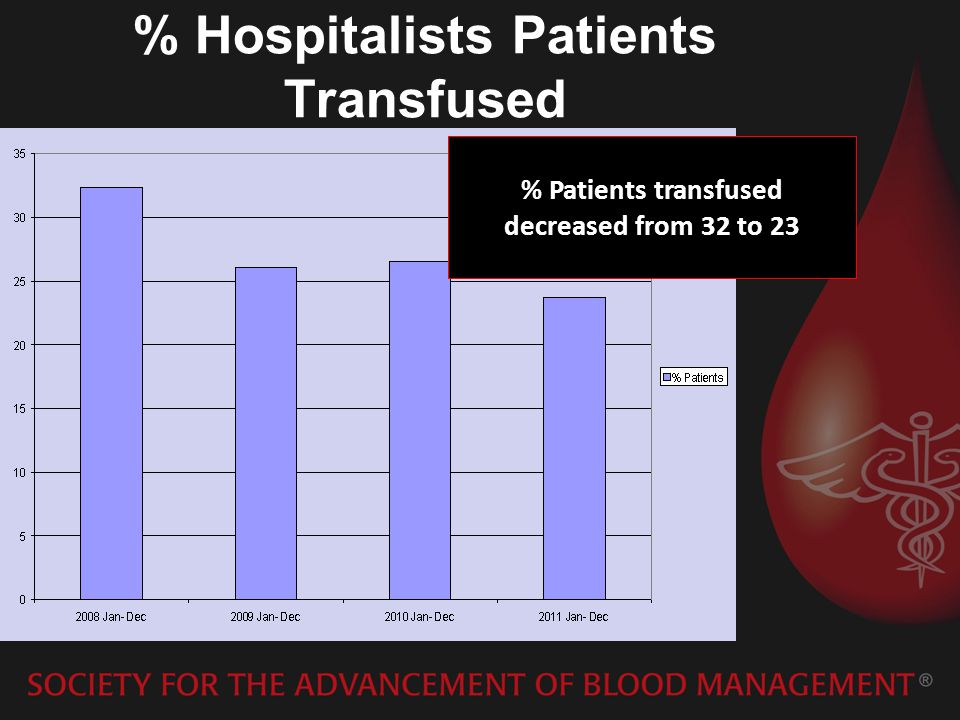 % Hospitalists Patients Transfused % Patients transfused decreased from 32 to 23
